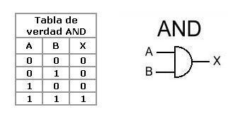 Pr ctica 2 implementaci n de tablas de verdad de for Puerta xor tabla de verdad